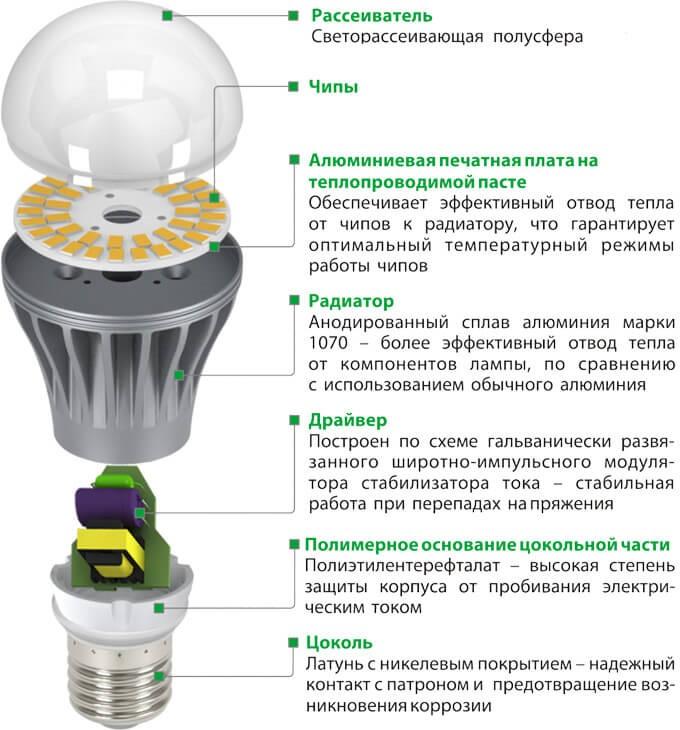 4 причины быстрого перегорания светодиодных ламп