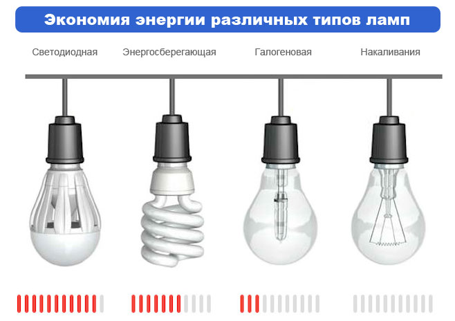 Энергопотребление лампочек.