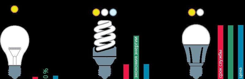 сравнение показателей экономичности, срока службы и цены ламп.