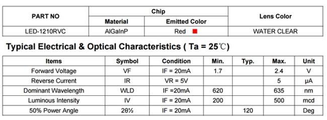 характеристики красного светодиода