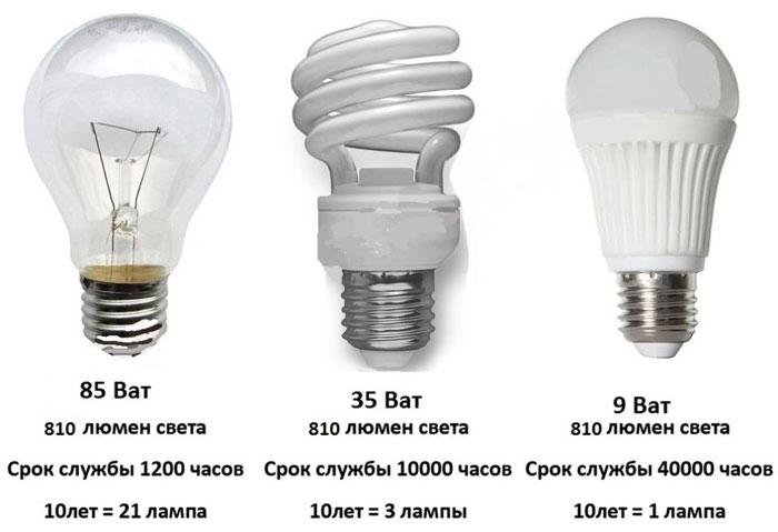 срок службы разных типов лампочек.