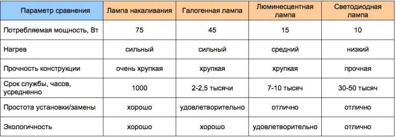 сравнение лампочек по сроку службы