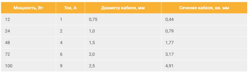 таблица зависимости сечения кабеля от мощности ленты