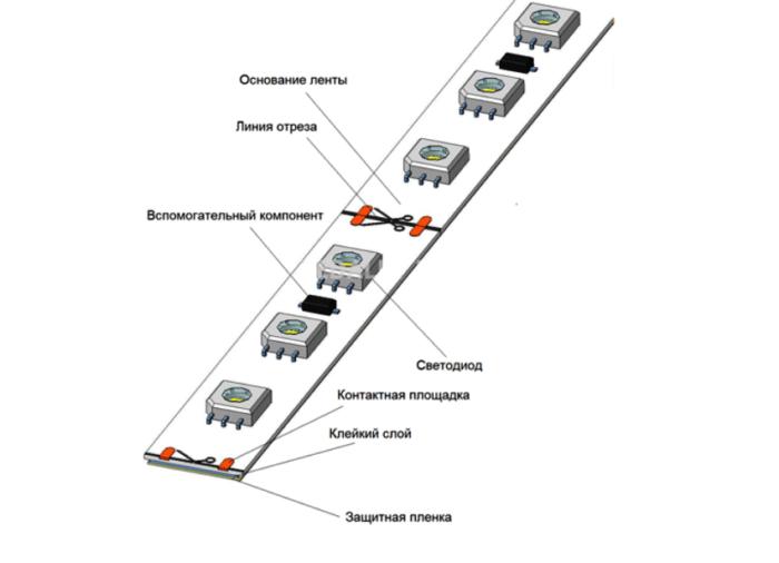4 способа ремонта светодиодной ленты