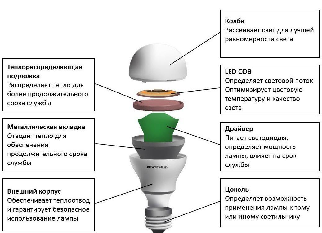Как проще отремонтировать светодиодную лампочку