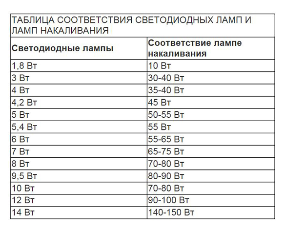 таблица соответствия яркости