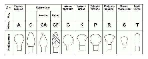 форме колбы