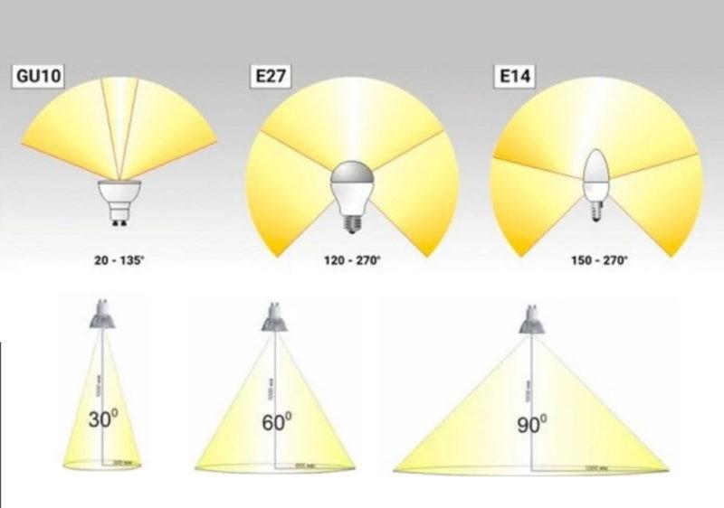 Параметры и характеристики светодиодных ламп