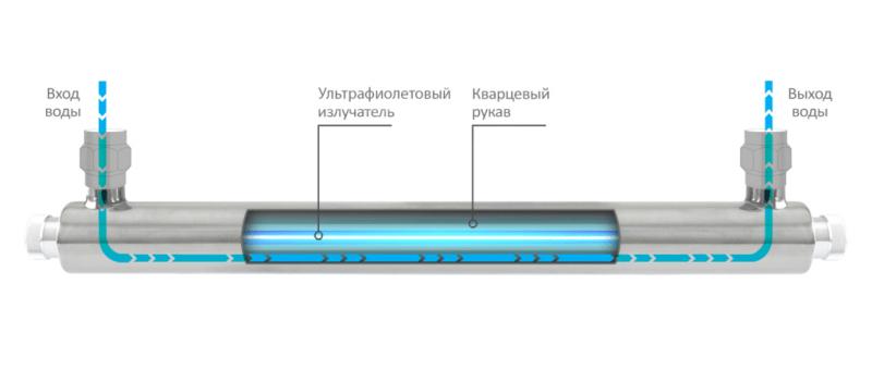 Как пользоваться бактерицидной лампой