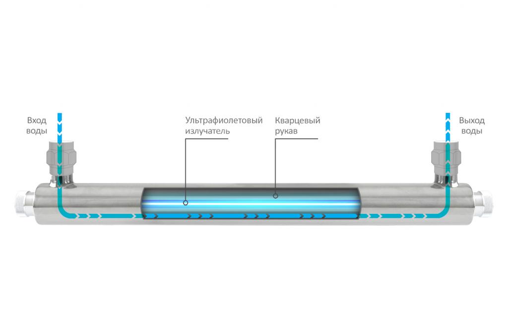 Как обеззараживать воду ультрафиолетом