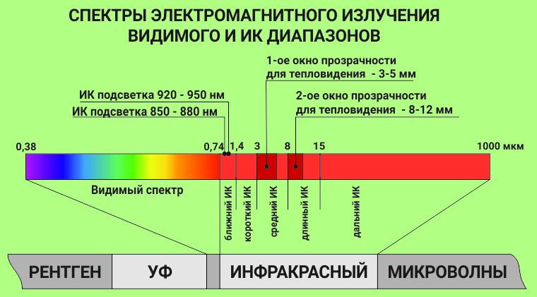 Характеристики и модели инфракрасных ламп