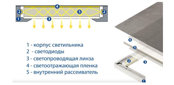 Монтаж светодиодных панелей