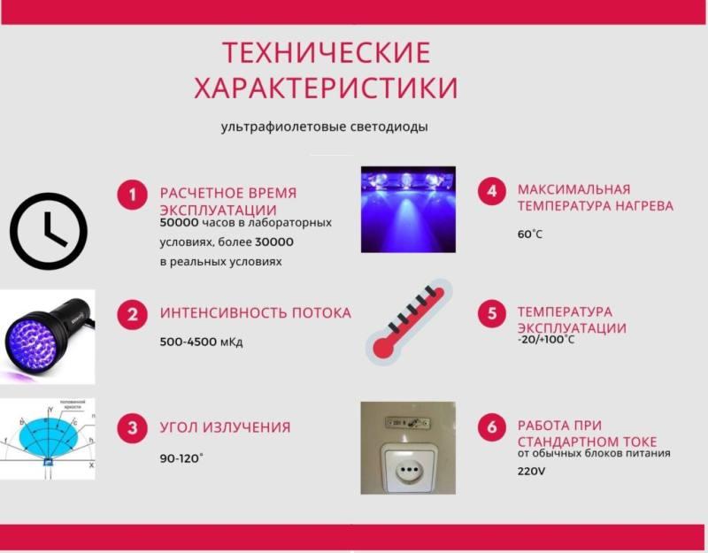 характеристики УФ диодов