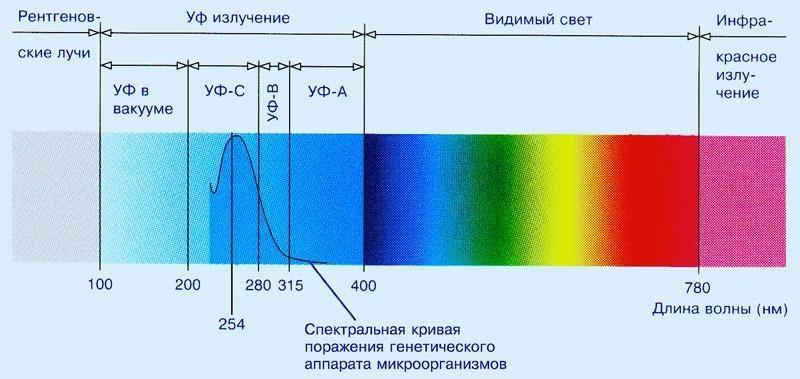 спектры излучения.