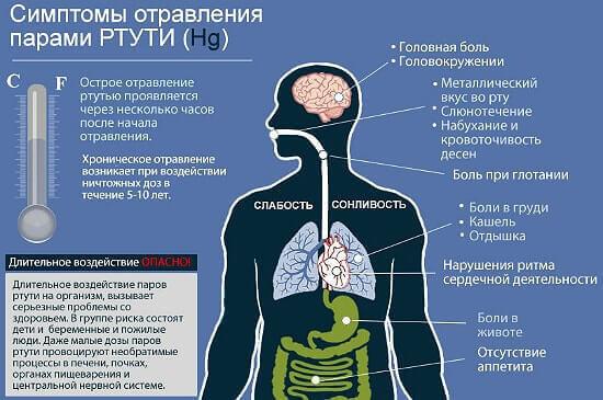 признаки химического отравления.
