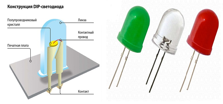 Подробное описание характеристик и видов светодиодов