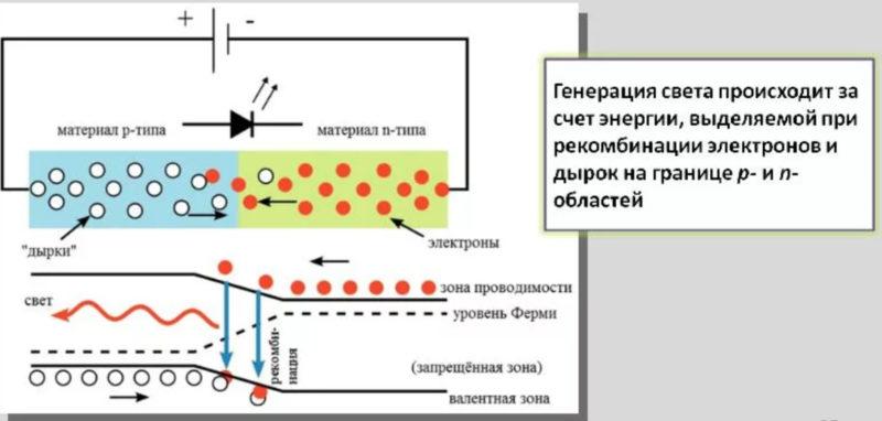 Схема получения света в p-n-переходе