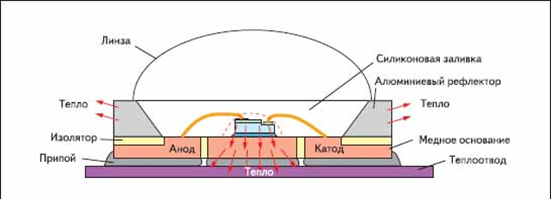 Конструкция светодиода в вертикальном разрезе.