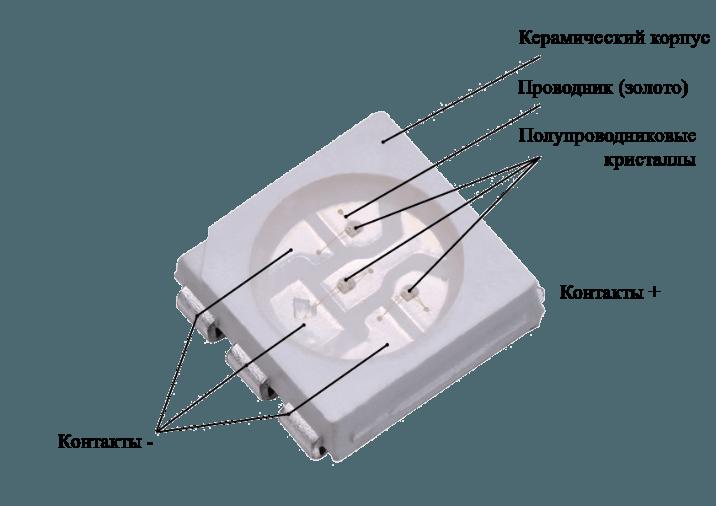 Трехкристальный светодиод