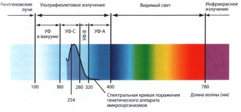 ультрафиолетовый спектр.