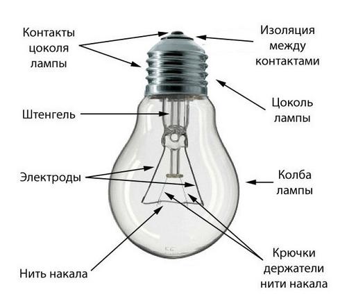 устройство лампочки накаливания