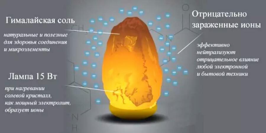 Схема действия природного ионизатора.