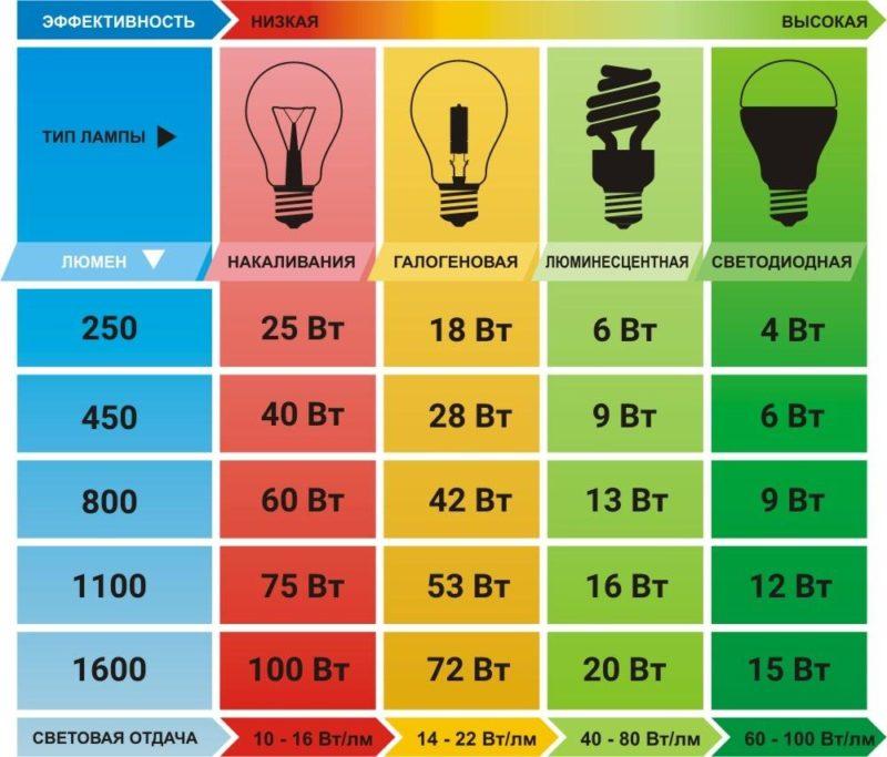 Соотношение эффективности источников света.