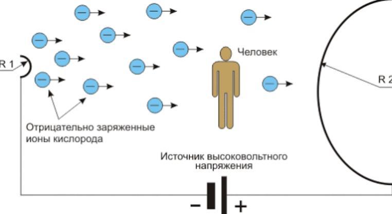 Польза и вред люстры Чижевского