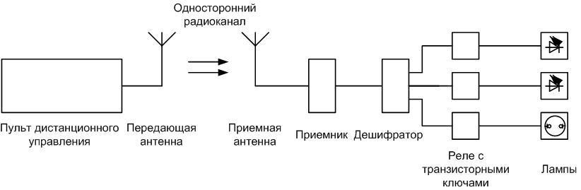 Блок-схема системы ДУ для люстры.