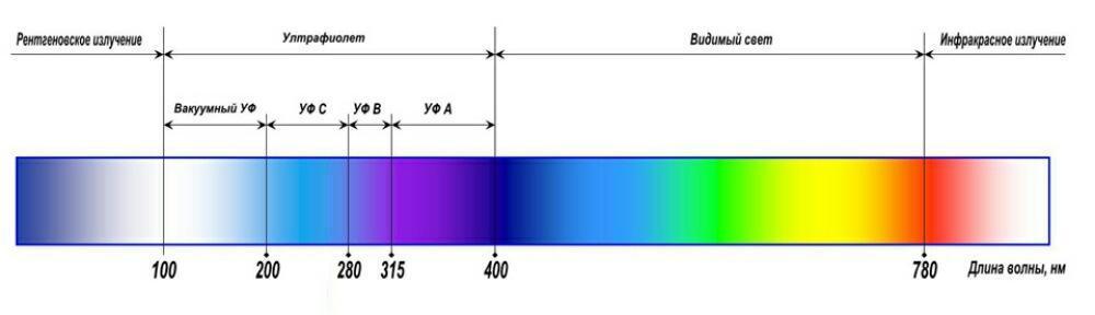 Таблица электромагнитного излучения.
