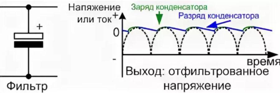 Схема формы напряжения