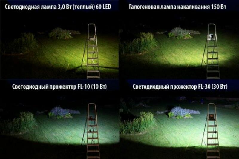Правила выбора прожектора