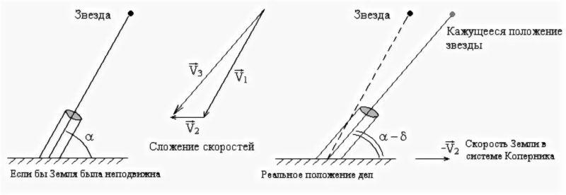 С какой скоростью свет распространяется в вакууме