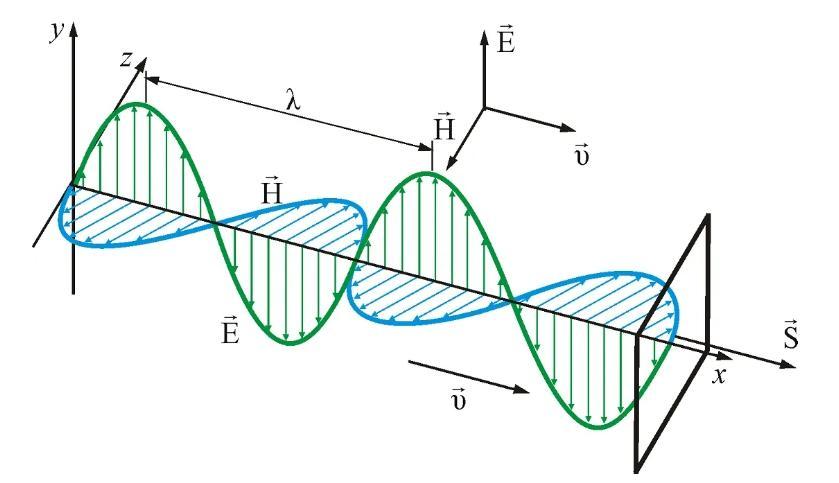 Схема распространения электромагнитной волны.