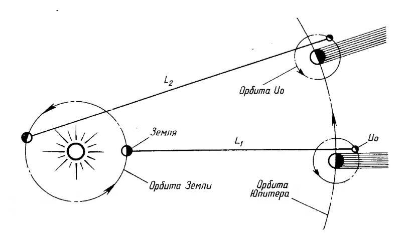 Определение скорости света по Ремеру.