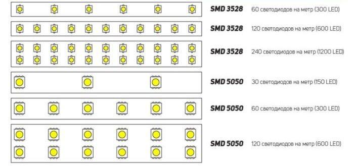 Расчет потребляемой мощности светодиодной ленты 12В