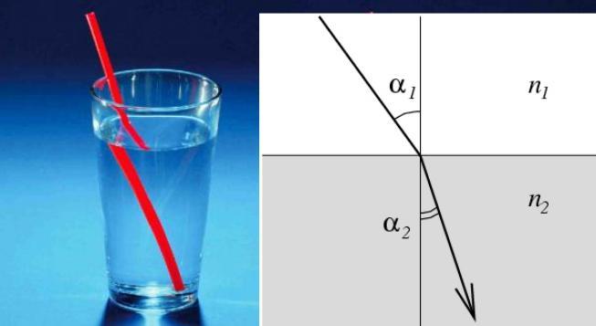 Формула закона преломления света — общие и частные случаи