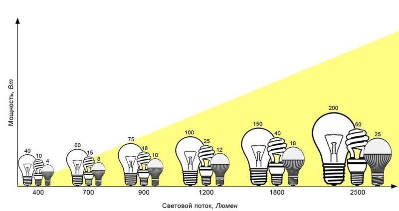 Измерение интенсивности света — описание и значение