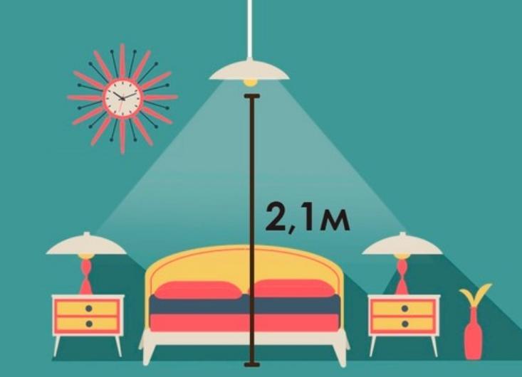 Что такое норма освещенности жилого помещения