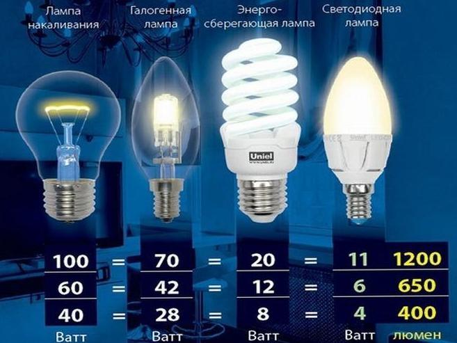 В каких единицах измеряется освещенность — список основных