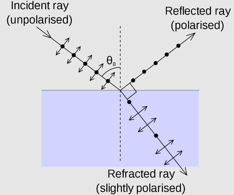 Что такое поляризация света и ее практическое применение