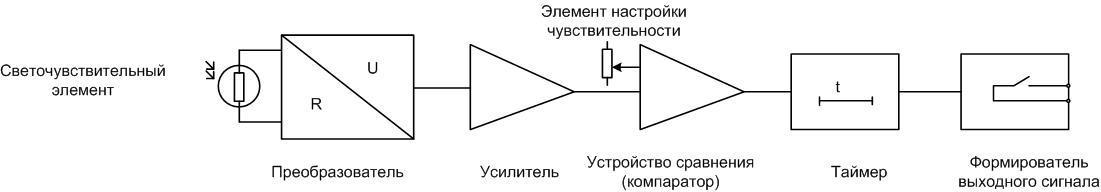 Блок-схема фотореле.