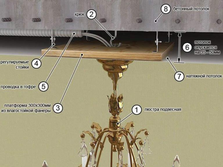 Крепление и установка люстры